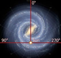 300px-Galactic_longitude